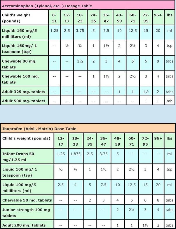 medication-charts